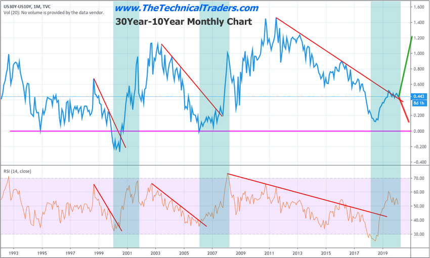 Yield Curve Patterns What To Expect In 2020 Technical Traders Ltd