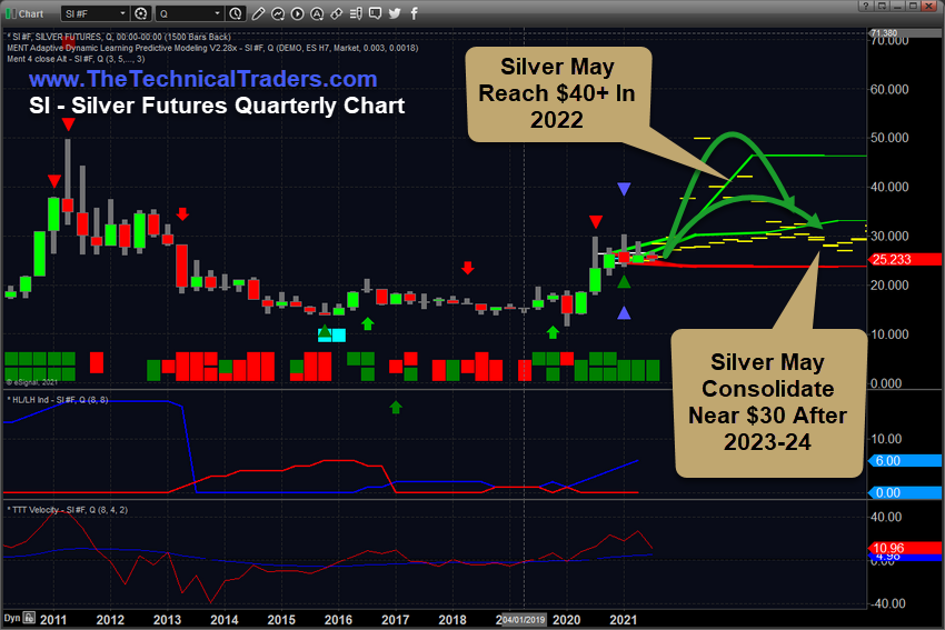 Silver Prices - The Truth of what the Future Holds - 3